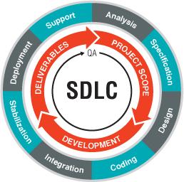 Business-Model-SDLC